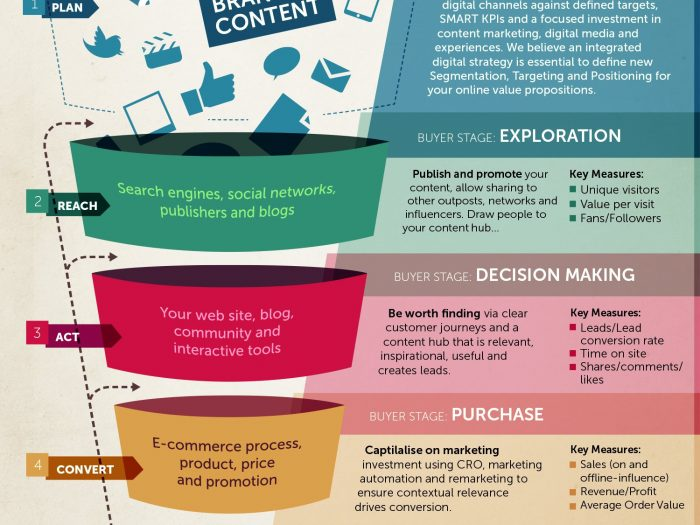 Does Your Online Marketing Strategy Measure Up Infographic