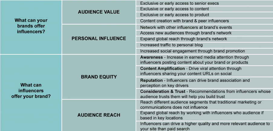 5 steps to successfully execute influencer marketing in 2018