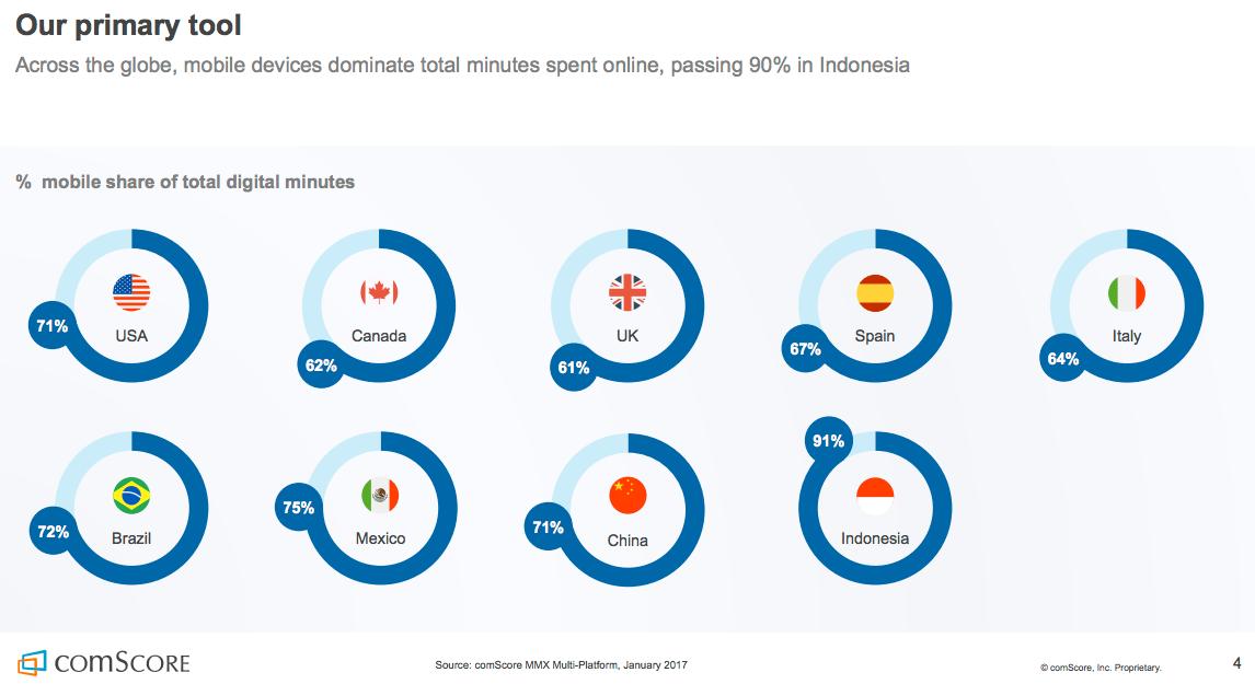 Mobile Marketing Statistics compilation