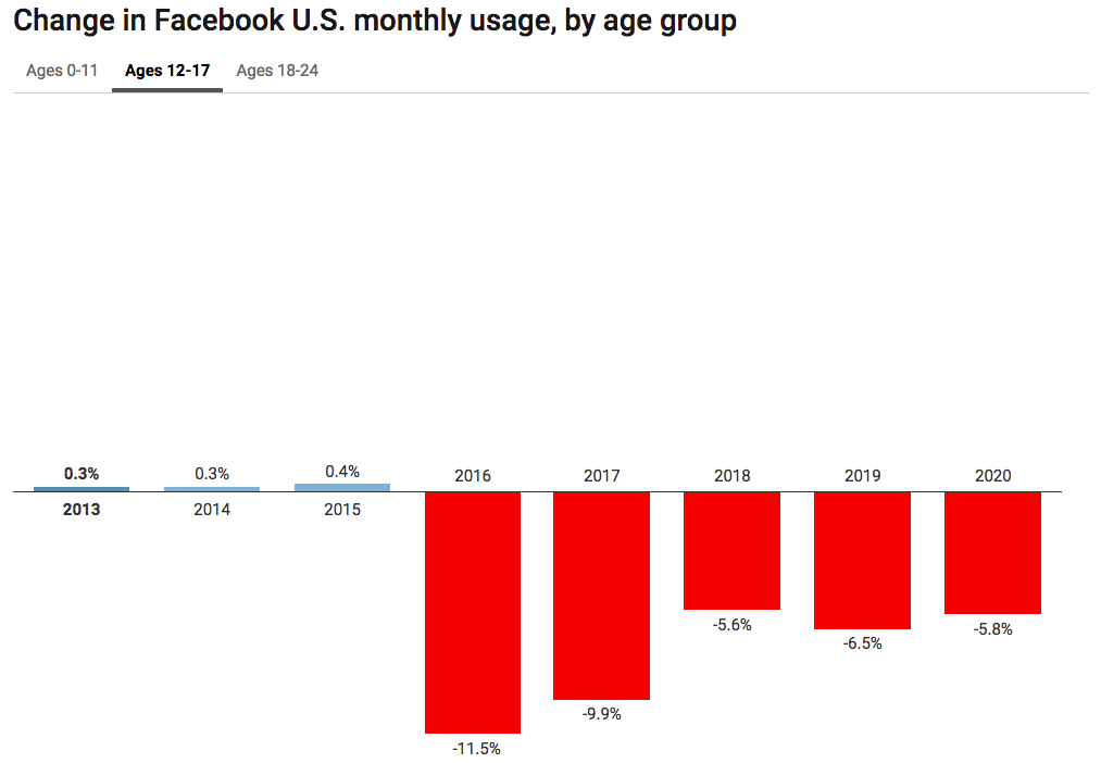 Facebook is on the decline for Gen Z and younger Millennials, but why?