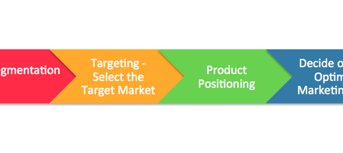 the stp marketing model segmentation targeting An important element of the marketing process is the value creation stage value creation begins with the process of stp in this module, you will learn about segmentation, targeting, and positioning and what it accomplishes in the value creation stage.