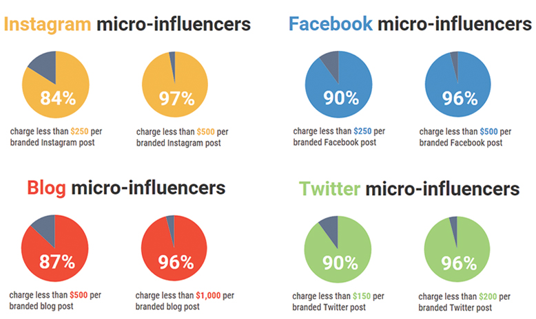 How to Use Micro Influencers to Increase Your Product Credibility