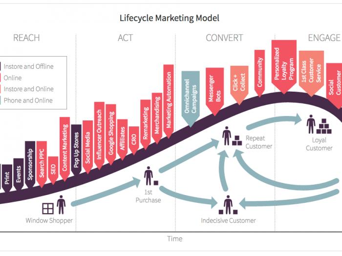 Resultado de imagem para customer lifecycle