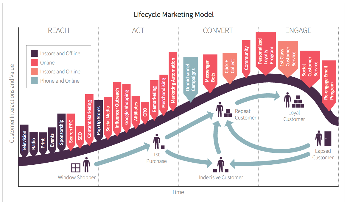 What Is Customer Lifecycle Marketing Adlibweb