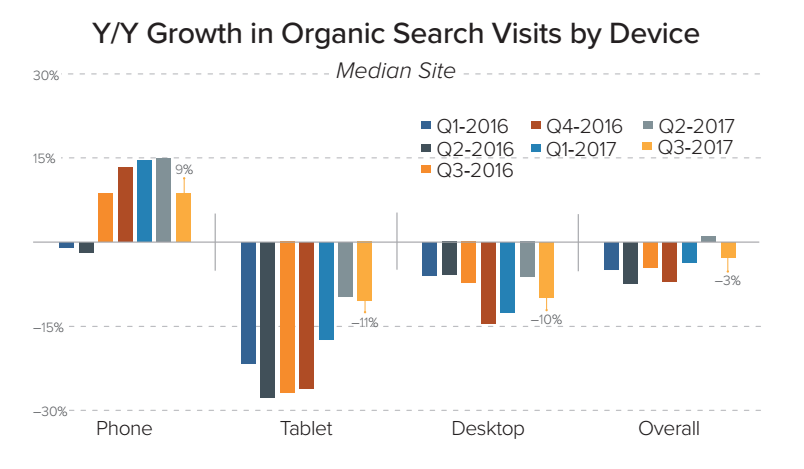 100+ must-see digital marketing research statistics for 2018