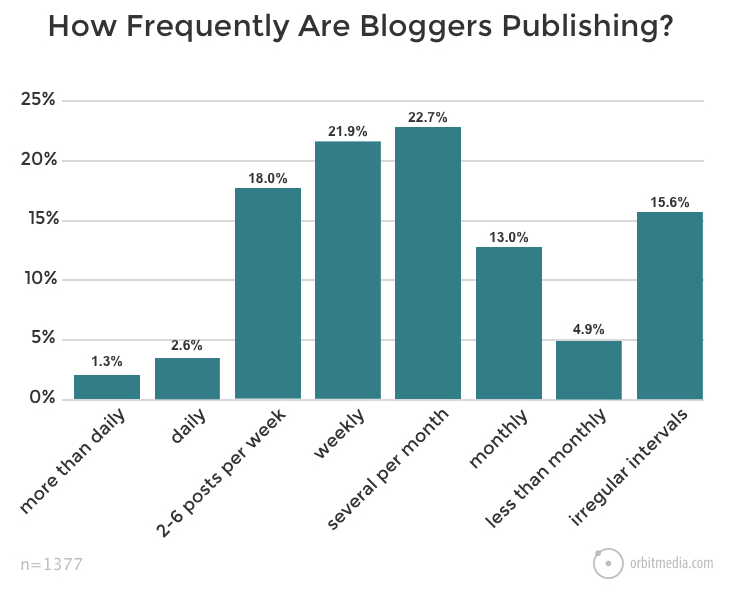How to Quickly Identify What Is Killing Your Blog Conversions