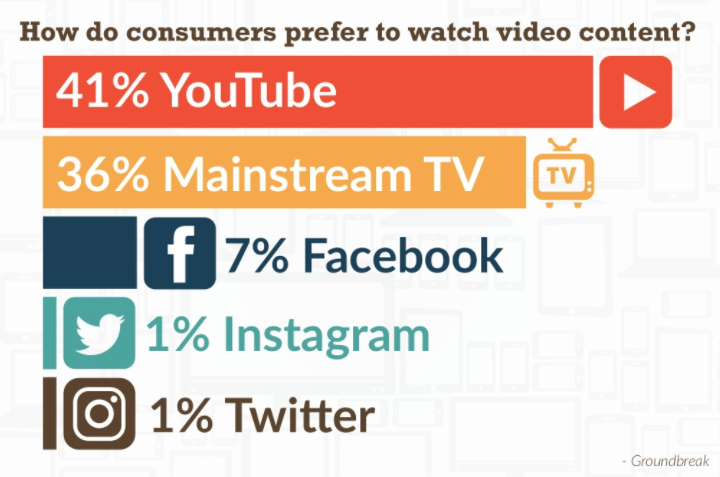 How to Create a Killer Video Promotion to Increase Engagement