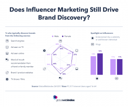Does Influencer Marketing Still Drive Brand Discovery?