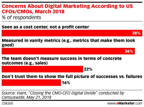Vanity Metrics Spread Doubt About Digital Marketing's Effectiveness