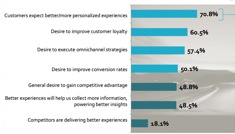 Why are businesses aiming to improve customer experience?