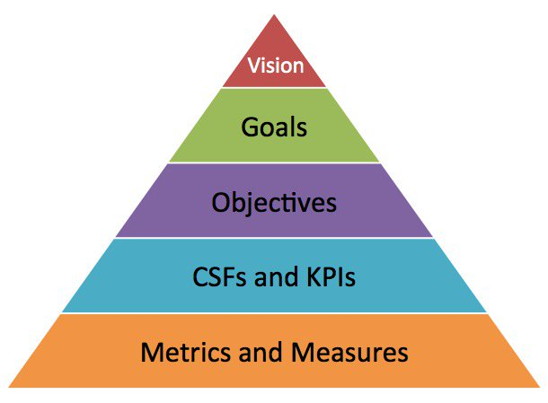 Translating business goals to specific objectives and KPIs