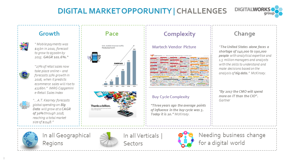How to move up the digital evolution curve