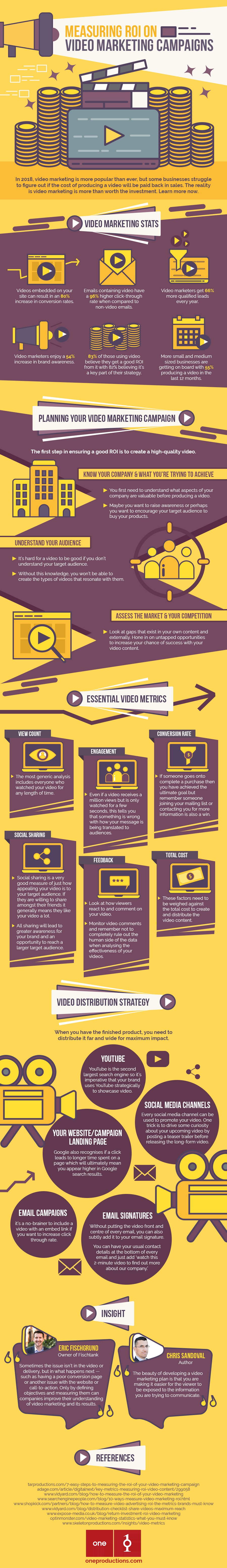 Measuring ROI on Video Marketing Campaigns [Infographic]