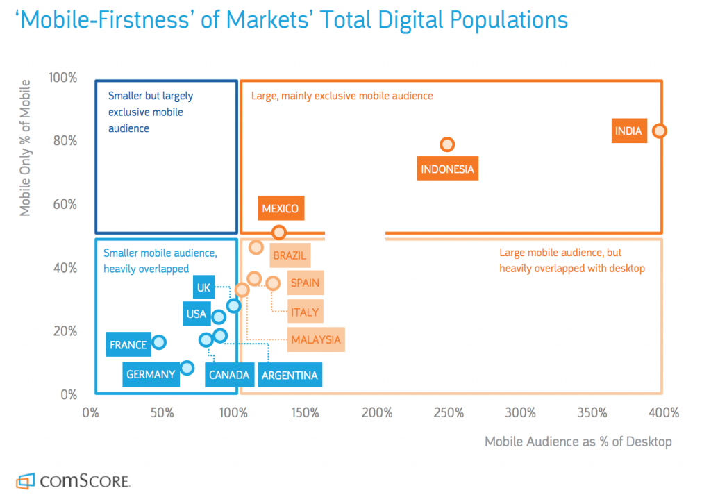 5 Ways Mobile Will Affect Your Business Strategy In The Future