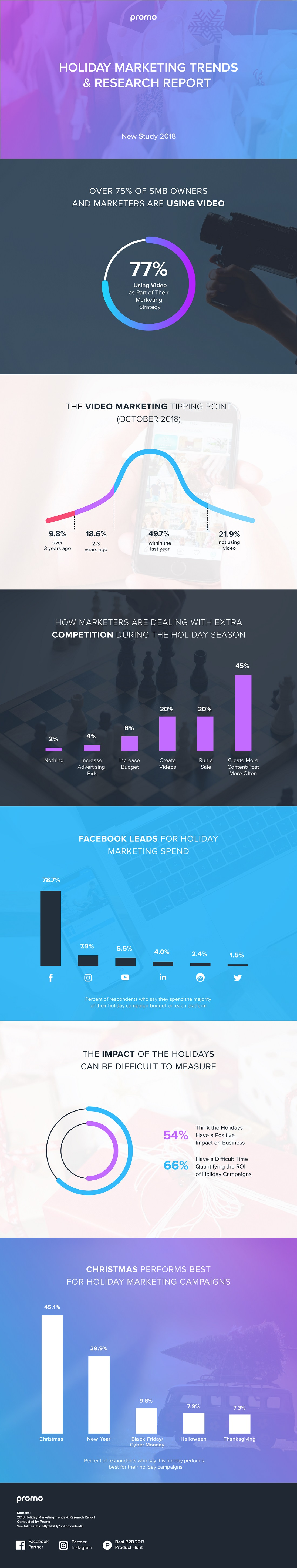 2018 Holiday Marketing Trends and Research Report (infographic)