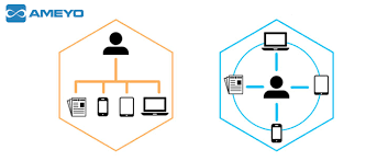 What is the main difference between Omnichannel and Multichannel?