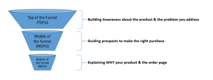 Building a Sales Funnel from Scratch: 7 Techniques that Work
