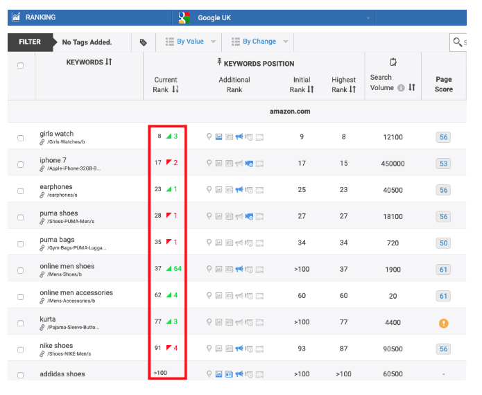 How to Identify Ranking Opportunities to Boost Your SERP Position