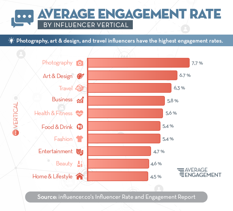 5 Ways to Target the Right Influencers for Your Brand