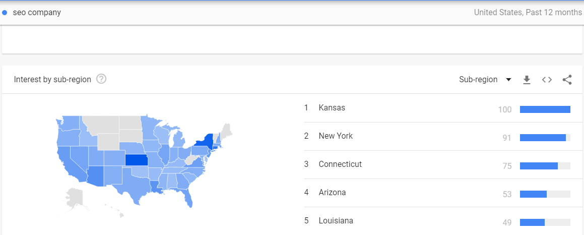 How to Use Google Trends for Keyword and Topics