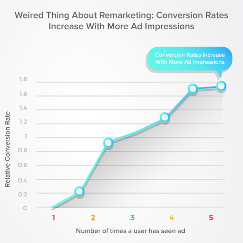 Increase Conversion Rate Through Remarketing