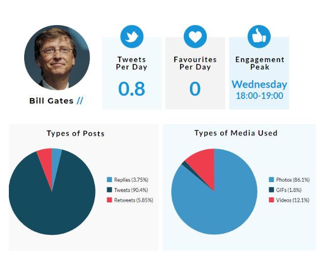 How to Tweet like an Entrepreneur