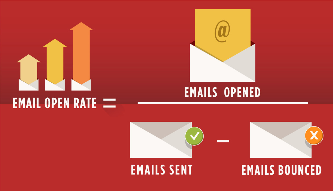A Complete Guide – How to Calculate ROI on Email Marketing?