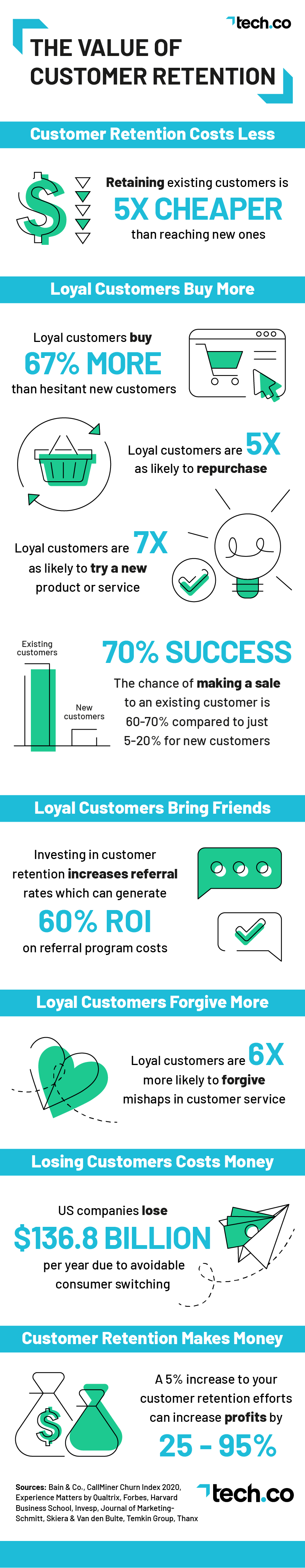 The Value of Customer Retention