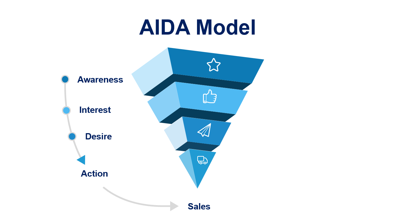 How The AIDA Model Can Improve Marketing for Your Online Store