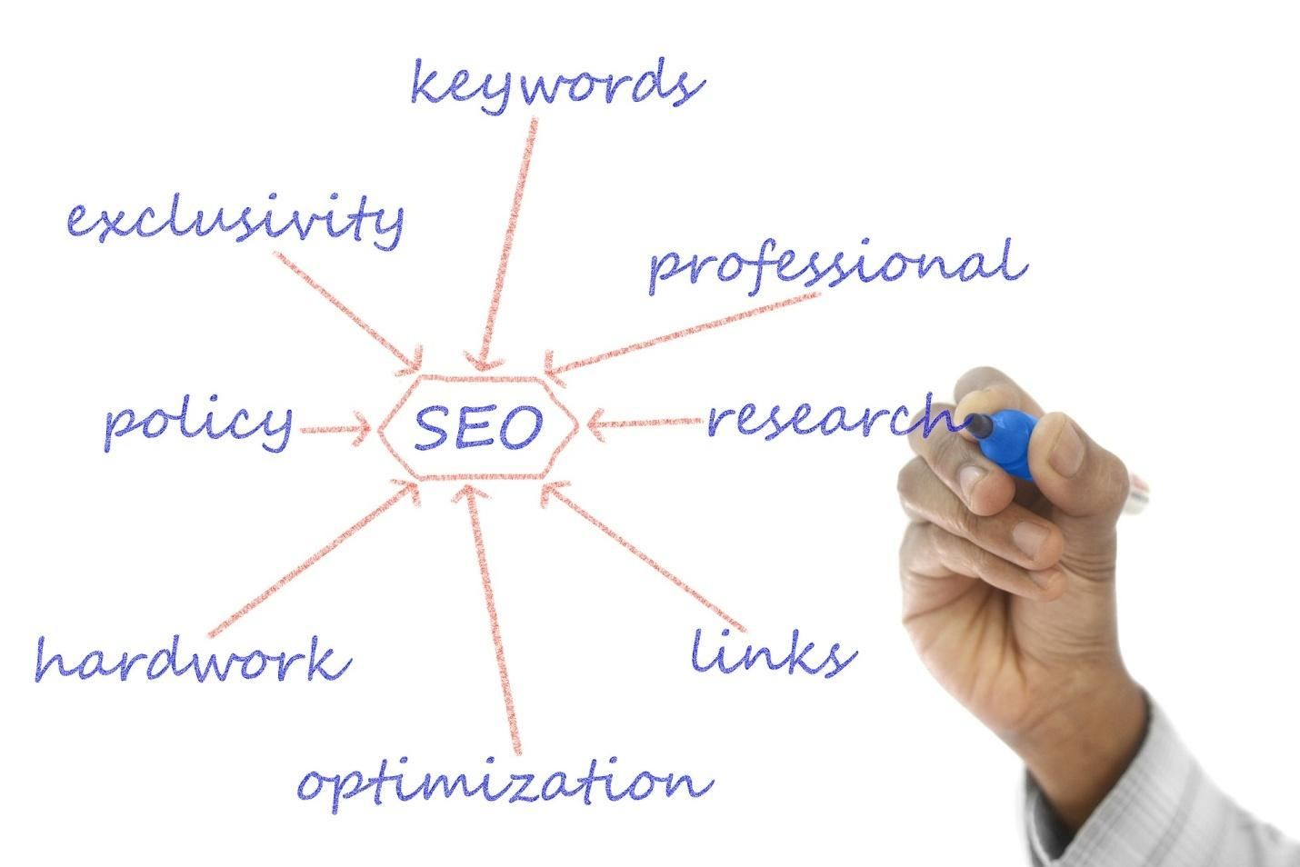 A List of the Top Ways You Can Enhance Your SEO Efforts This Year