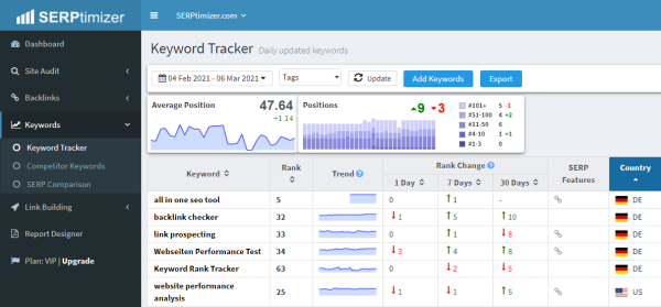 SERPtimizer Review- Have all Your SEO Tools in One
